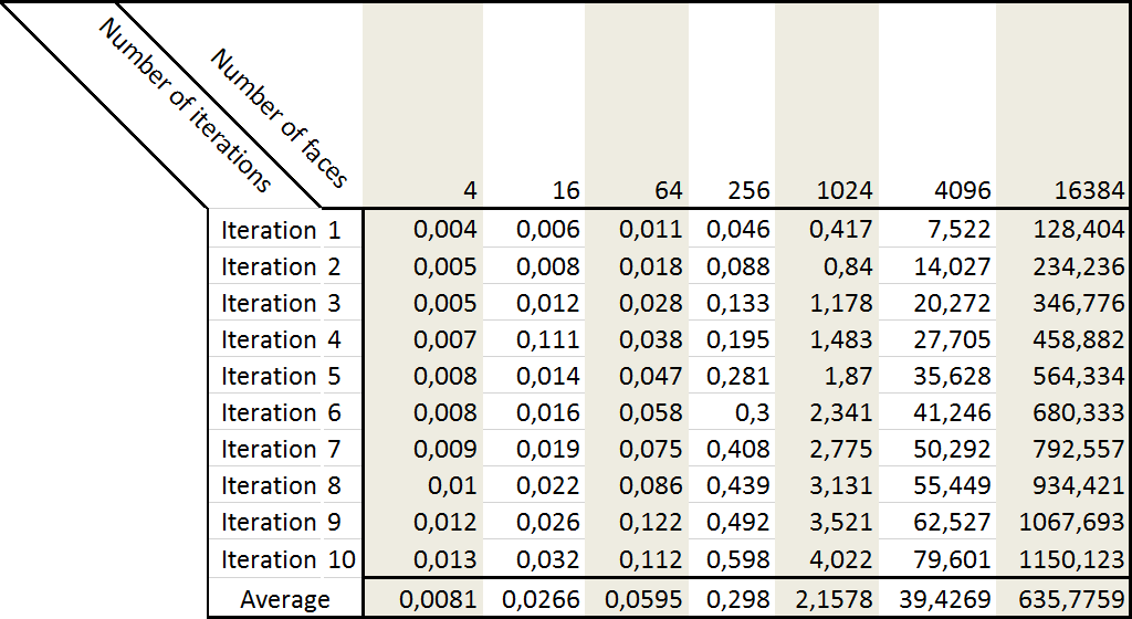 http://mau.hypotheses.org/files/2017/05/timing-results.png